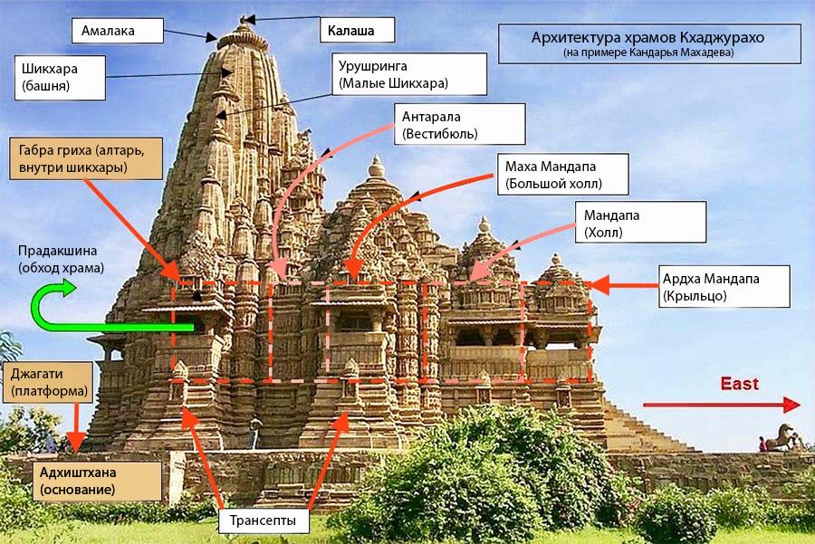 Архитектура индийских храмов